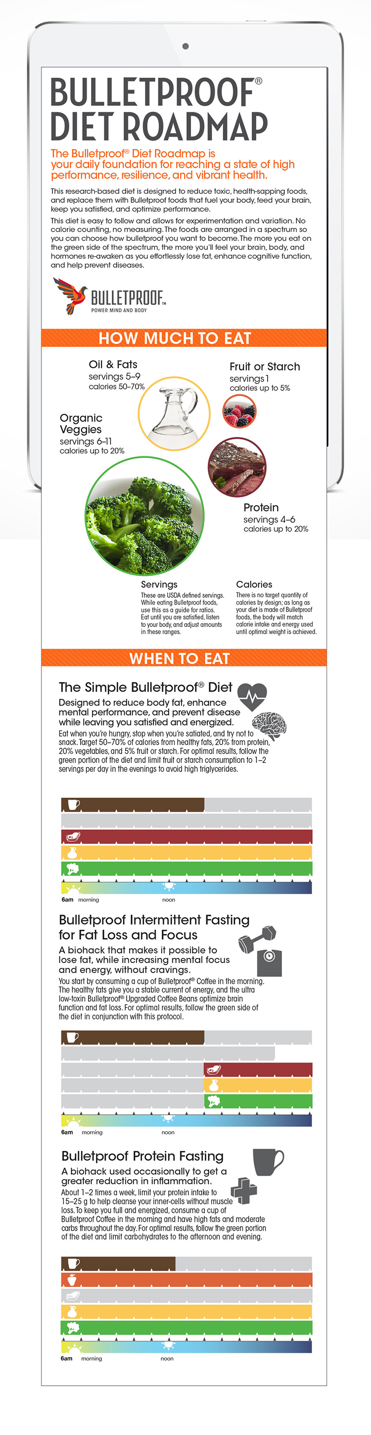 Bulletproof Diet Roadmap infographic for mobile and social media