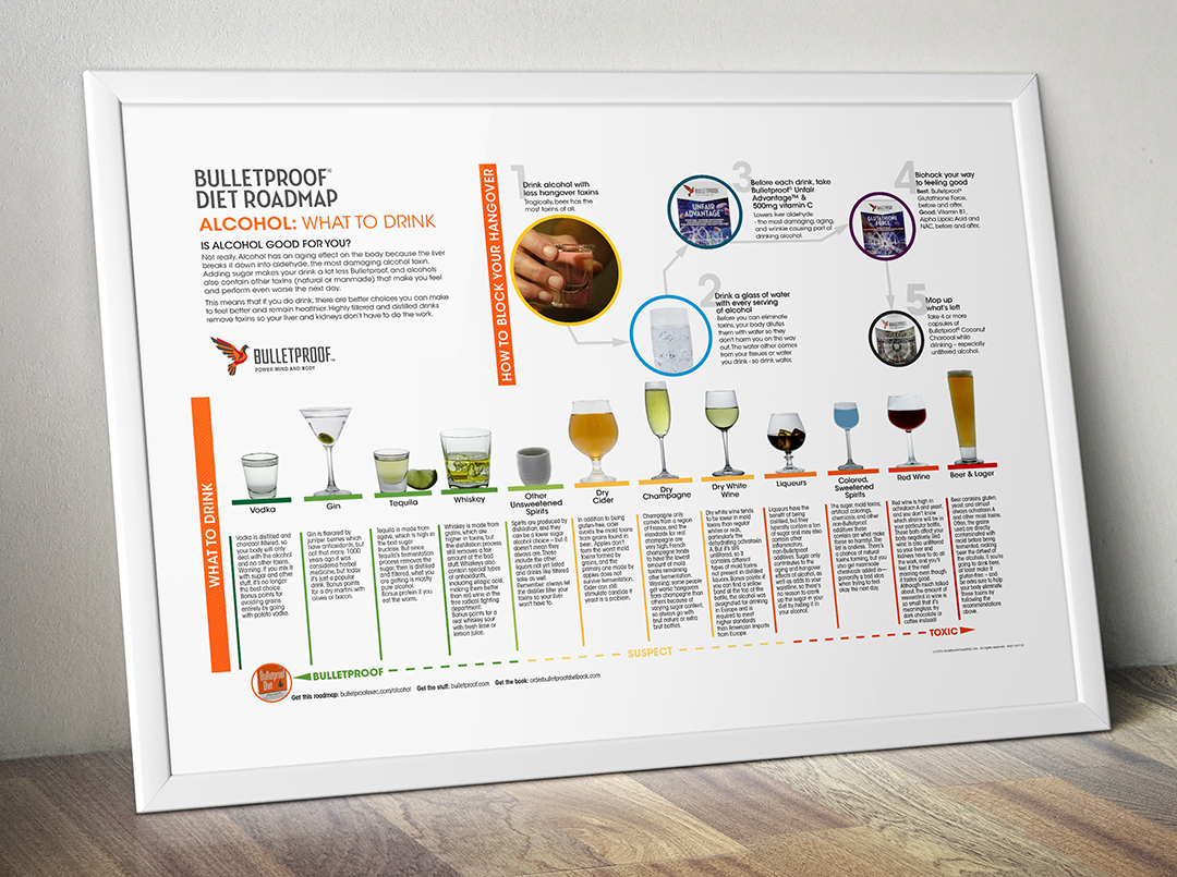 Bulletproof Diet what alcohol to drink infographic