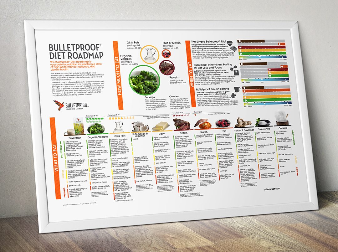 Bulletproof Diet Roadmap infographic