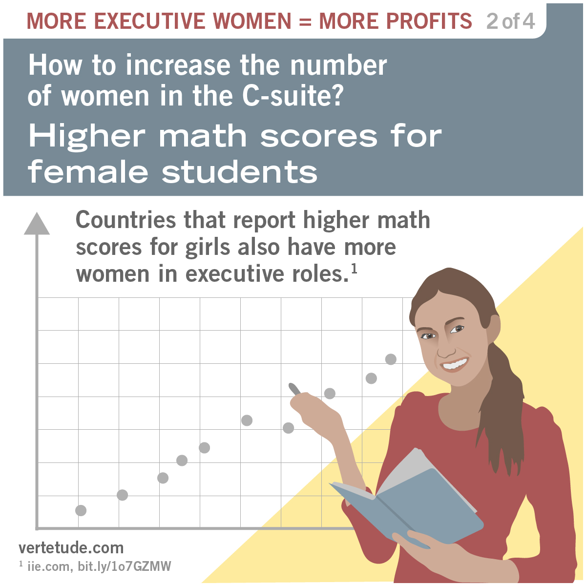 Infographic on higher math scores for female students