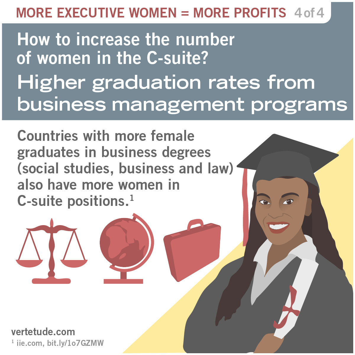 Infographic on higher graduation rates from business management programs