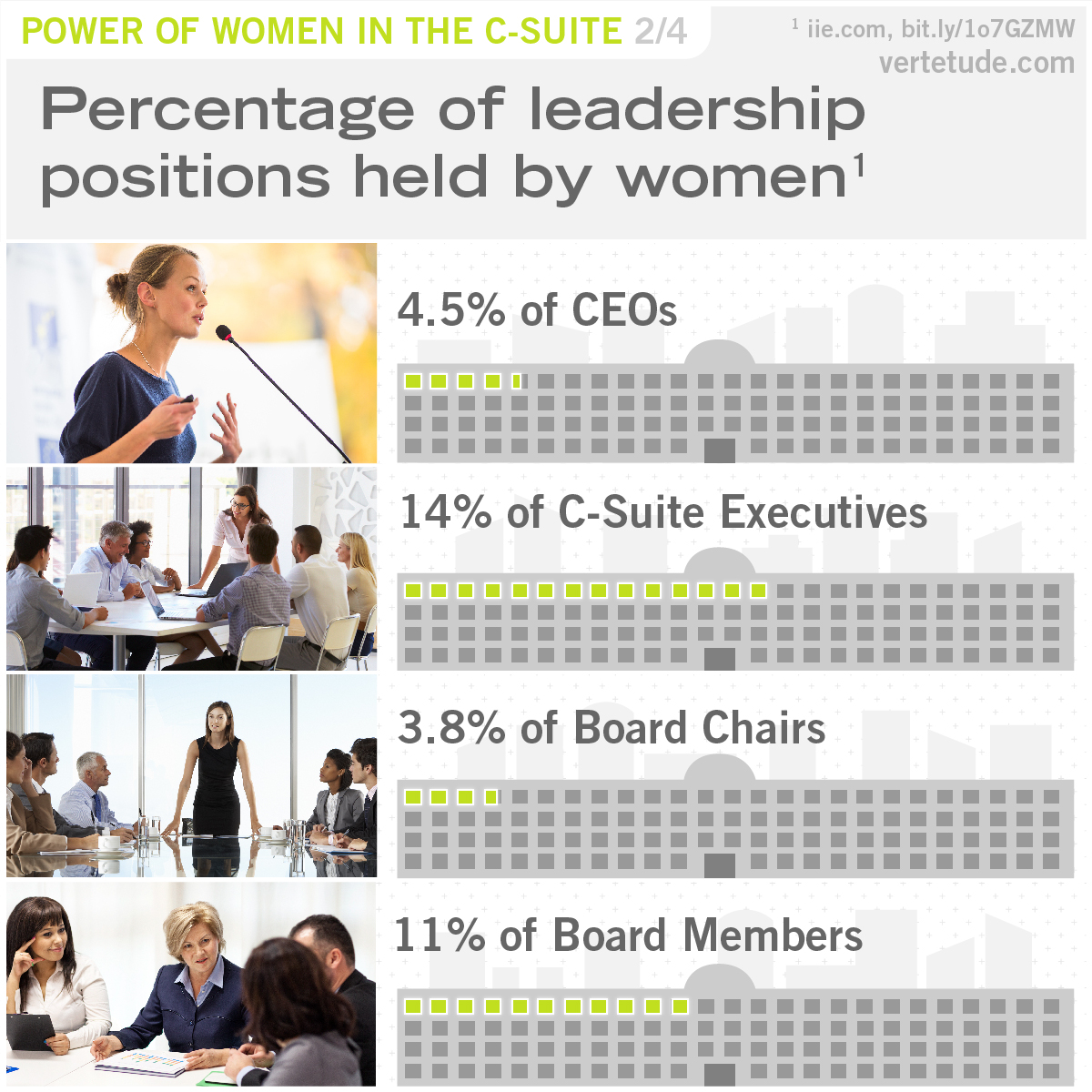 Infographic of percentage of leadership positions held by women