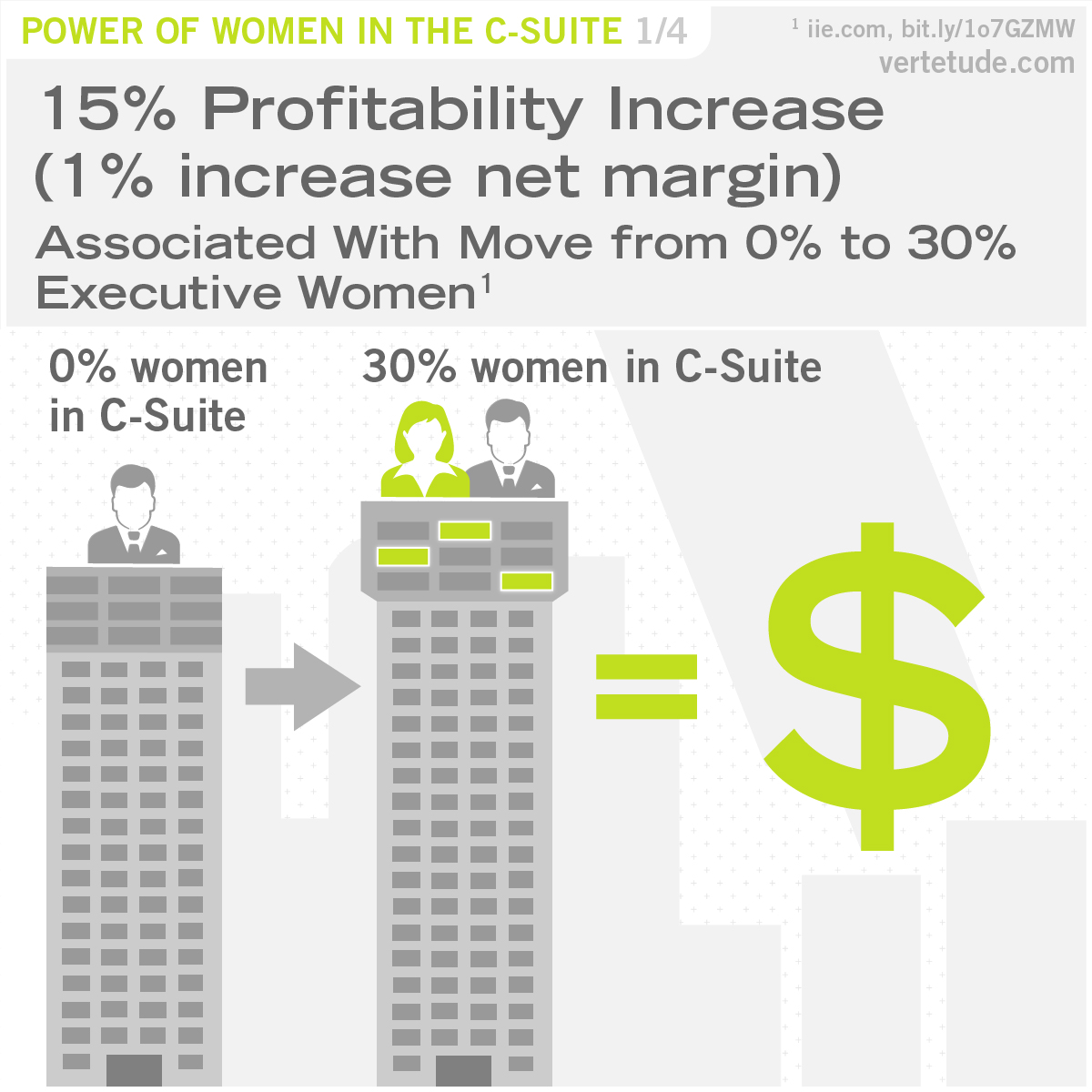 Infographic of profitability increase associated with more executive women