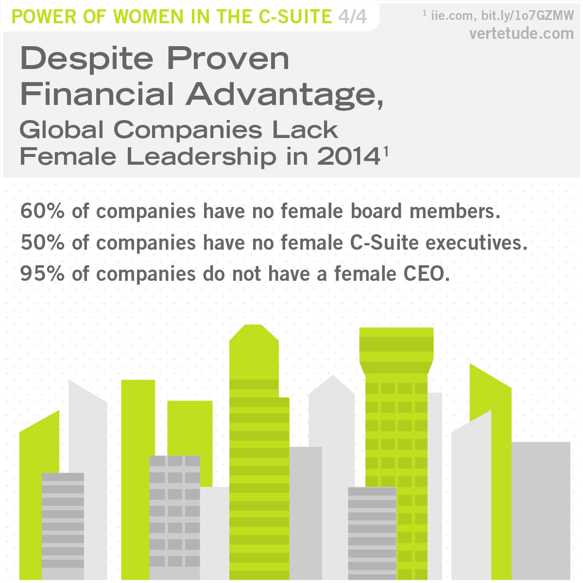 Infographic of global companies lacking female leadership