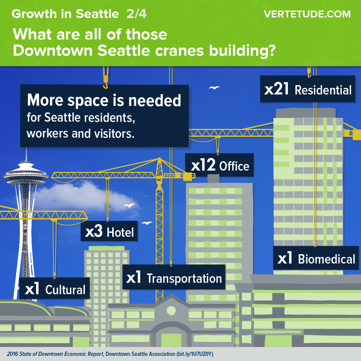 Infographic of growth in downtown Seattle, building types under construction