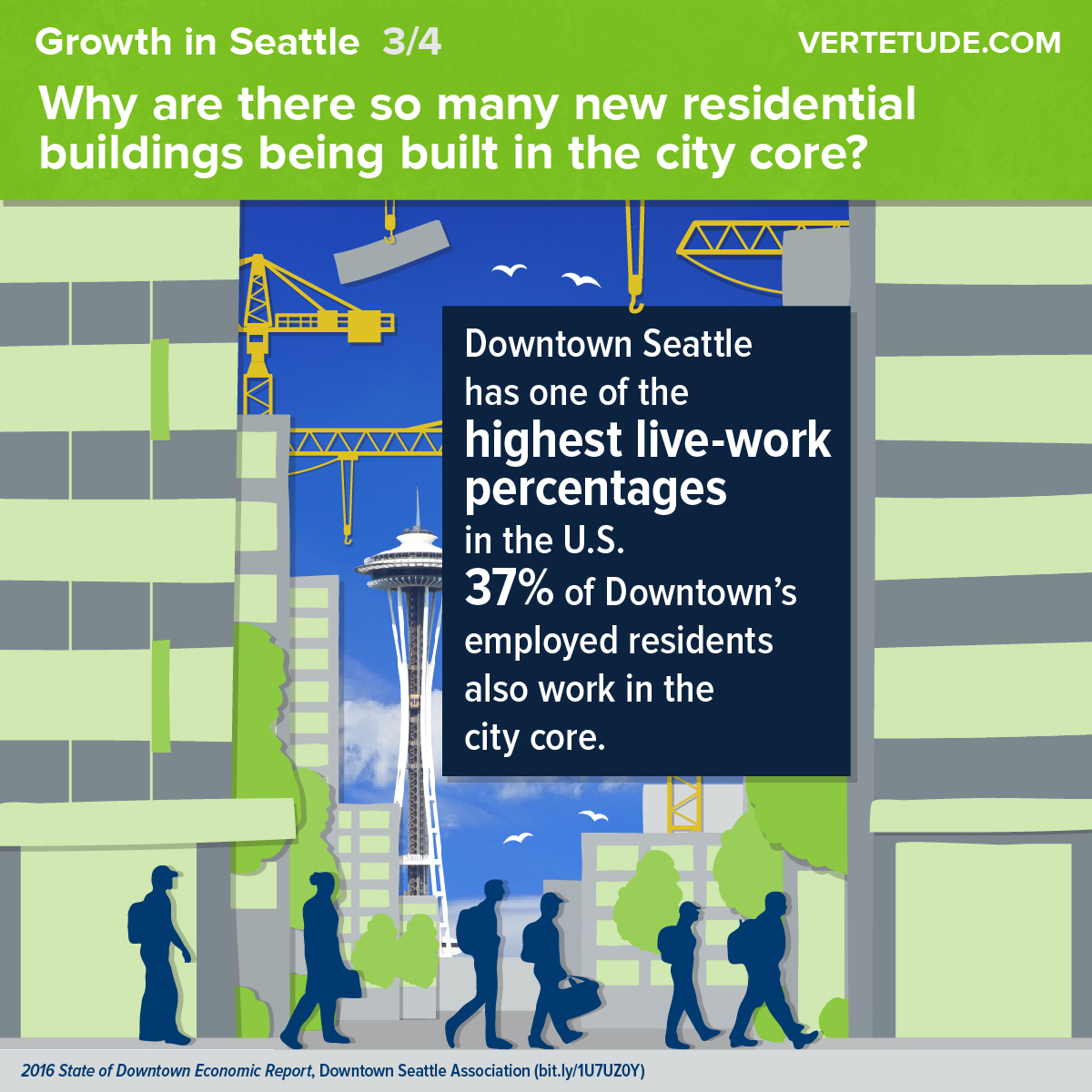 Infographic of growth in downtown Seattle, live-work percentages