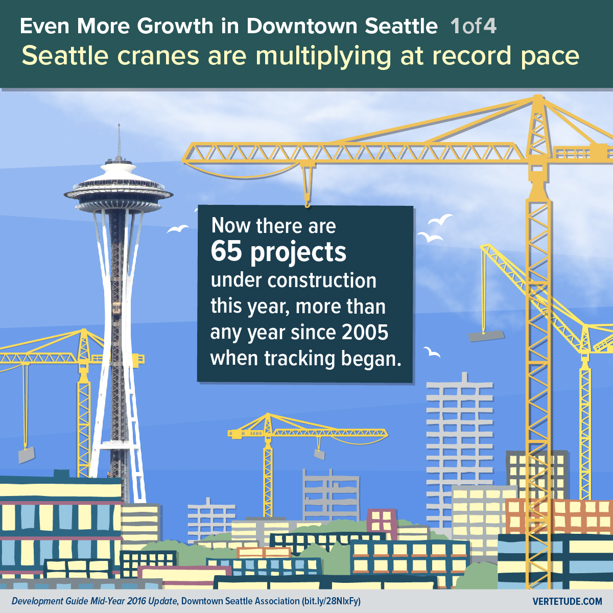 Infographic of more growth in downtown Seattle, projects under construction