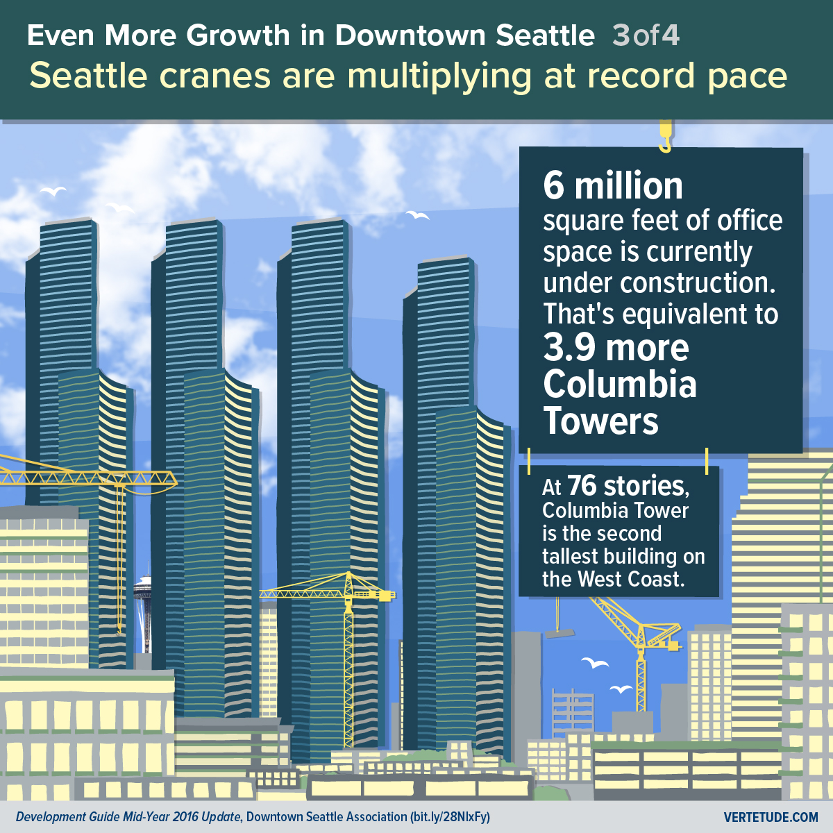Infographic of more growth in downtown Seattle, office space