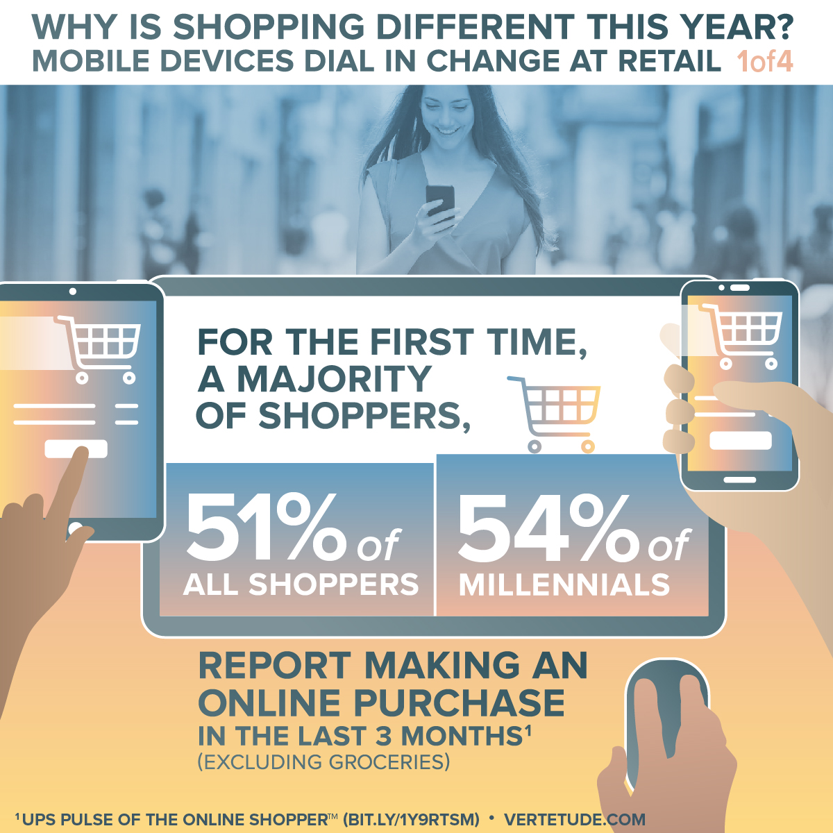 Infographic of mobile devices changing retail, majority of shoppers purchase online