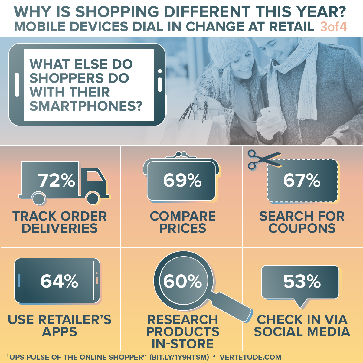 Infographic of mobile devices changing retail, using smartphones for shopping