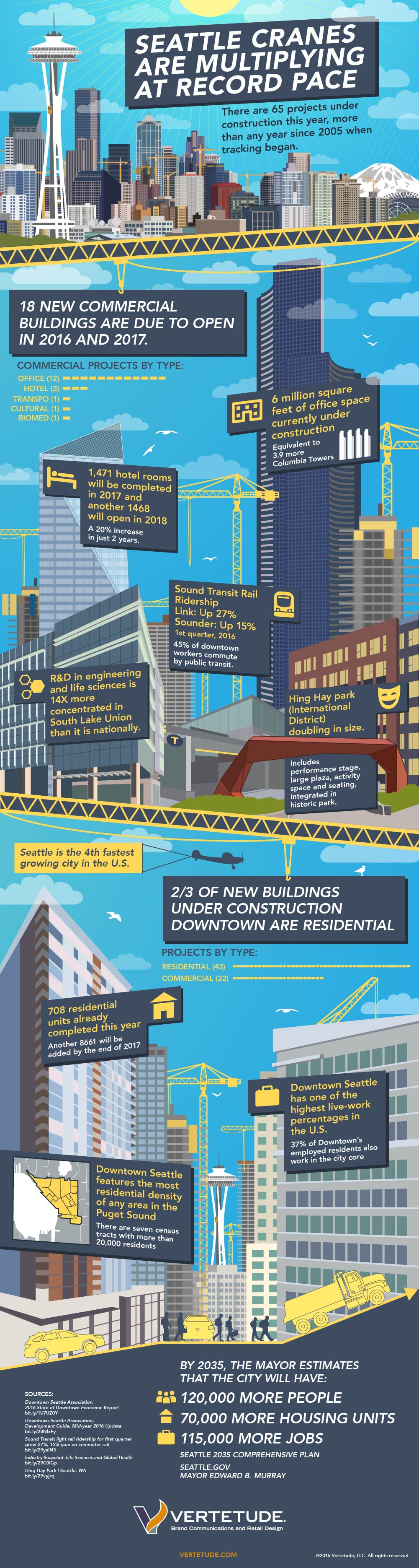 Downtown Seattle growth and construction infographic poster