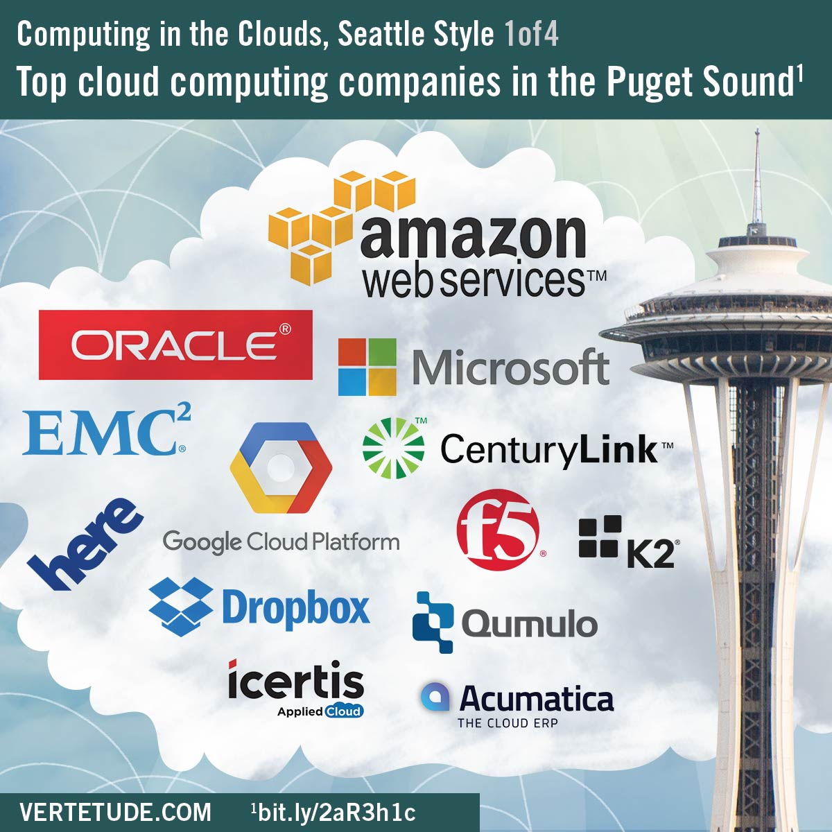Infographic, data cloud computing in Seattle, top companies in the Puget Sound