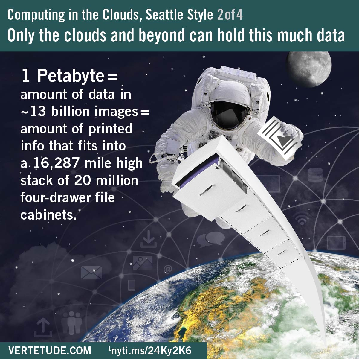 Infographic, cloud computing in Seattle, a petabyte of data and information