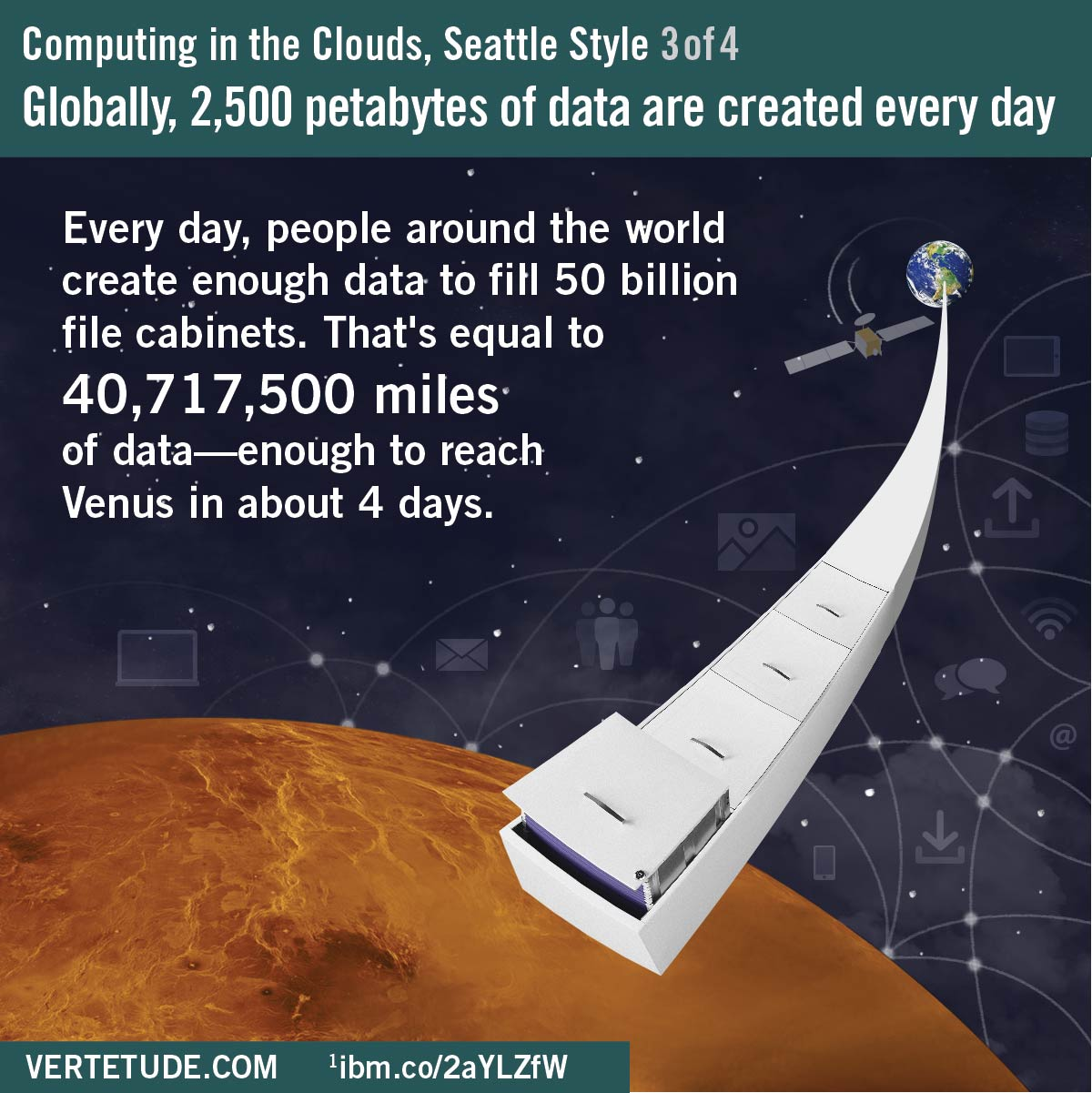 Infographic, cloud computing in Seattle, petabytes of data created around the world each day