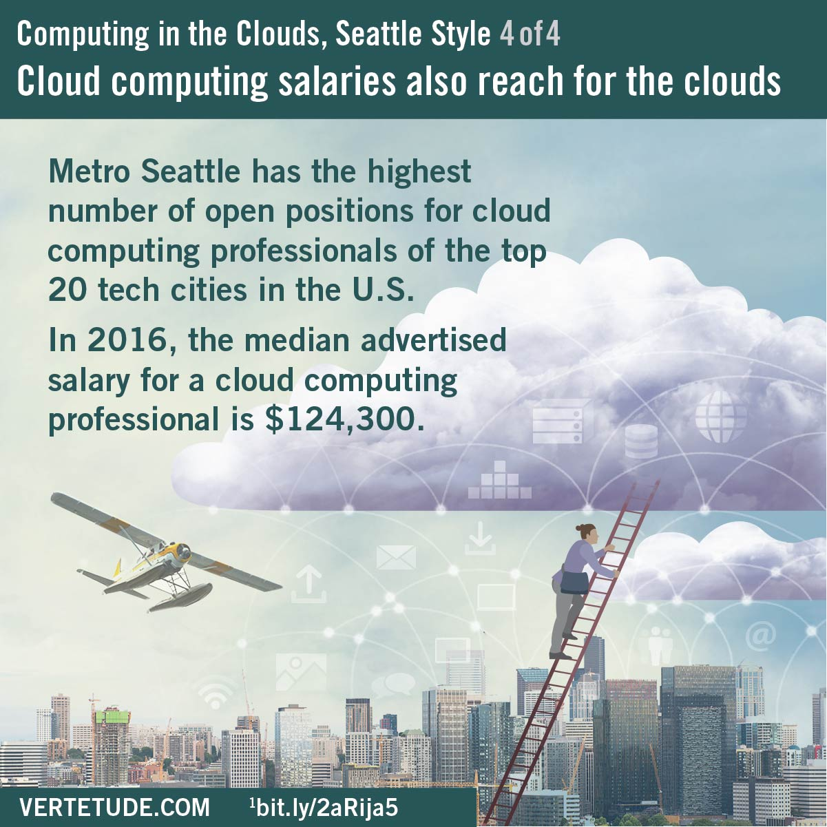 Infographic, cloud computing in Seattle, industry salaries