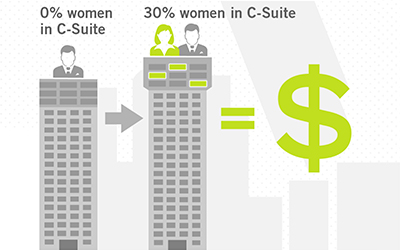 Picture the power of women in the C-suite