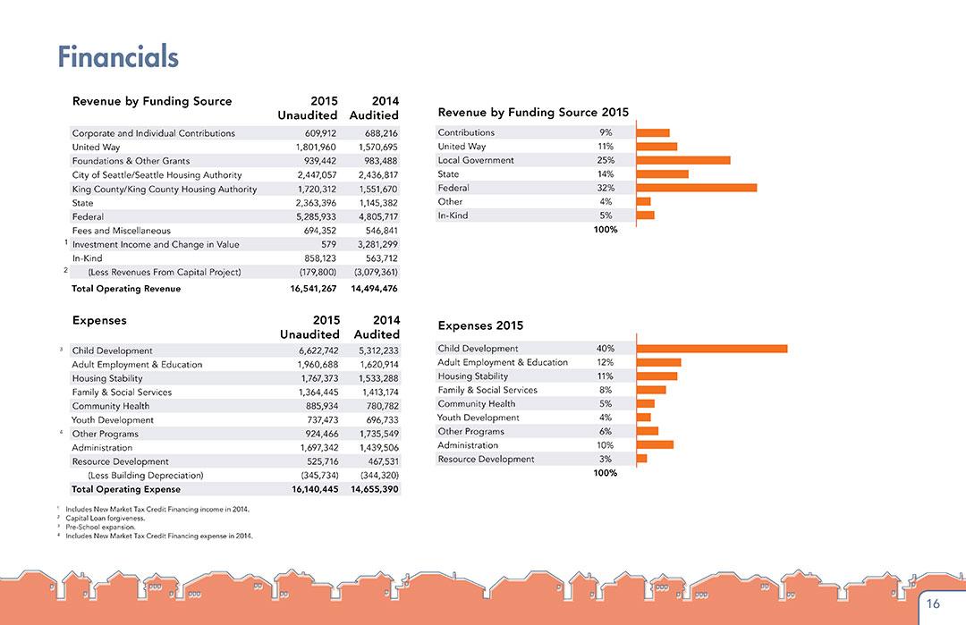 nieghborhood-house-annual-report-2015-16